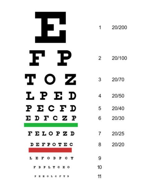 Tabla optométrica de Snell