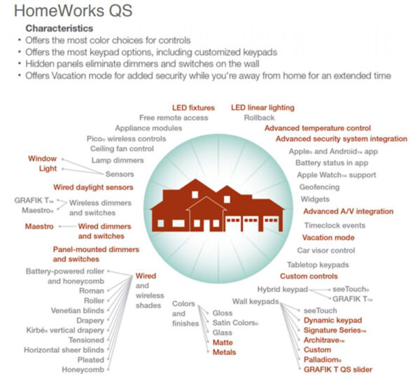 Características de Lutron HomeWorks