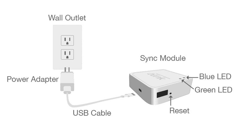 Diagrama de reinicio del modo de sincronización