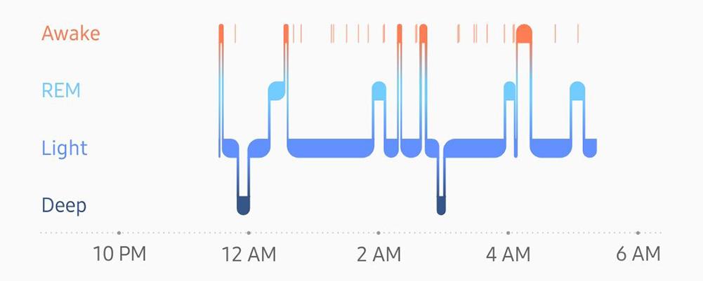 ¿Cómo realiza el seguimiento y la medición del sueño el Samsung Galaxy Active 2?