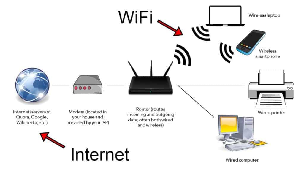 ¿Puedo usar Google Nest Mini sin Wi-Fi?