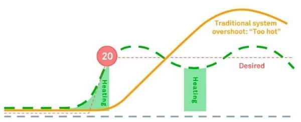 Cómo cambiar los ajustes del sistema radiante True Radiant (para radiadores y suelos radiantes)
