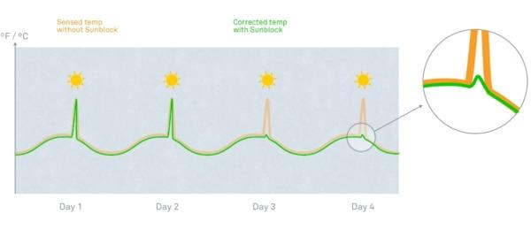 Cómo funciona la función bloqueo solar y cómo cambiar los ajustes en el termostato sunblock